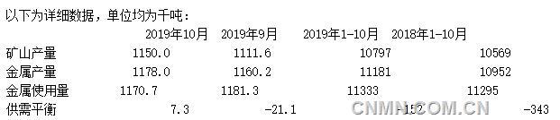 10月全球锌市转为供应过剩7300吨 铅市供应短缺缩减至2400吨