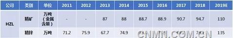镀锌需求推升印度金属锌消费量