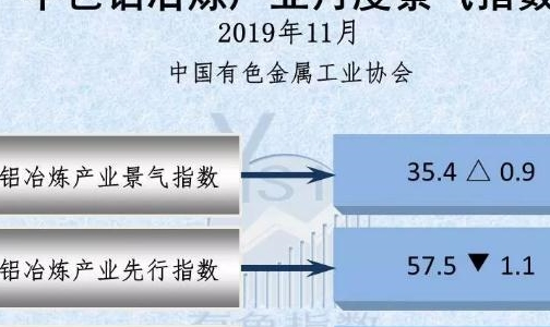 中色铝冶炼产业月度景气指数(2019年11月)