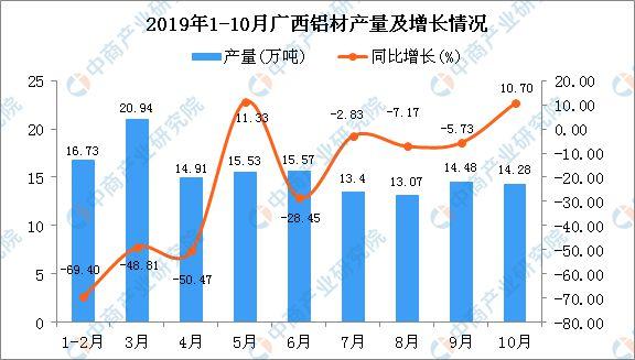 2019年1-10月广西铝材产量为127.52万吨 同比下降41.38%
