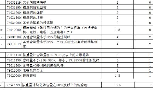 2020年1月1日起我国调整氧化铝、镍铁、精炼铜进口关税