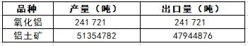 2019年1-9月几内亚铝土矿外企统计