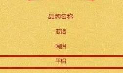 """平铝集团荣获2019年""""中国铝型材10强""""第三名"""