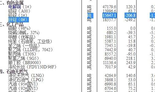 国家统计局:11月下旬重要生产资料市场价格,30种上涨,17种下降