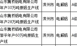 滨州和聊城电解铝生产线在列!山东省发布重污染天气应急减排清单A级企业名单!
