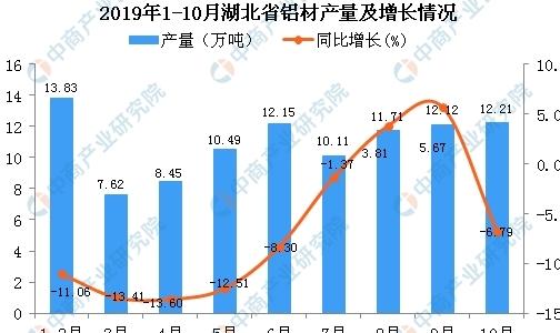 2019年1-10月湖北省铝材产值为97.53万吨 同比下降7.53%