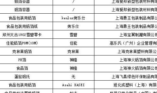 上海市食品用铝箔制品及容器质量监督抽查结果:放心用!需完善标签标识!