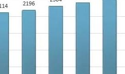 国内外再生铝市场分析:全球再生铝产量超过3000万吨,中国产量占全球的22.27%