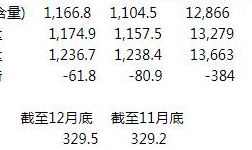 ILZSG:2018年12月全球锌市供应短缺缩窄至6.18万吨
