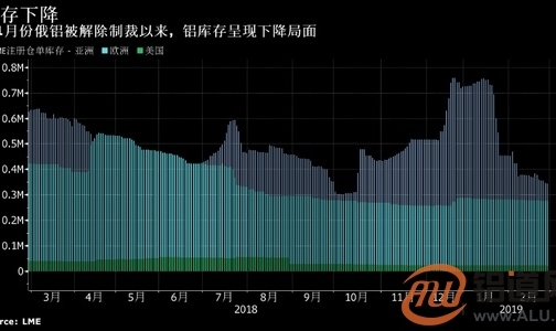 俄铝据称为30万吨铝寻找仓库 或预示市场供应规模