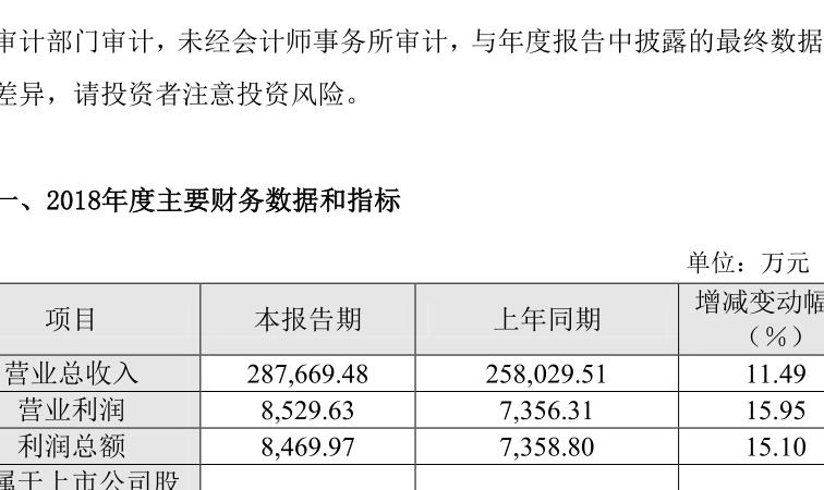 今飞凯达2018年营收增长11.49%
