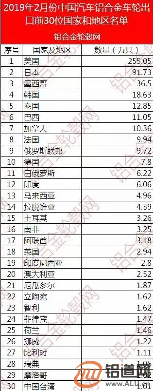 2019年2月中国铝合金车轮出口情况简析