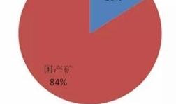 2019年一季度河南省对进口铝土矿依存度达16%