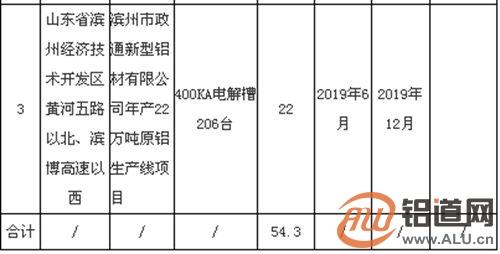 关于山东魏桥铝电有限公司54.2万吨电解铝产能置换方案的公示