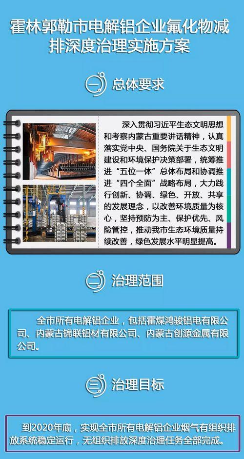 霍林郭勒市电解铝企业氟化物减排深度治理实施方案