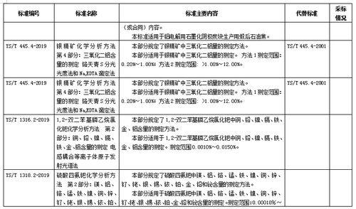 198项化工、石化、冶金、有色、建材、稀土行业标准报批公示(摘录铝)