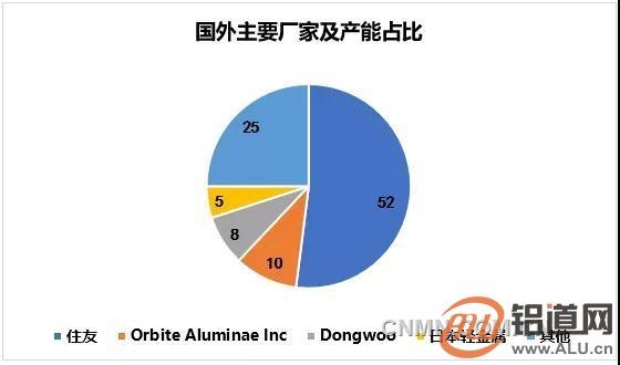 不占据高端氧化铝市场,就不能说我们的氧化铝*强