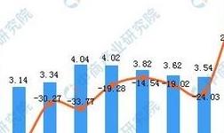 2019年1-3月河北省铝材产量为9.7万吨 同比增长14.79%