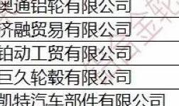 2019年3月中国铝合金车轮出口情况简析