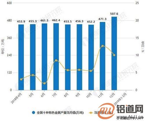 2019年中国有色金属行业市场现状及发展趋势分析 政策出台推动绿色转型升级道路