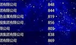 魏桥创业位居2019中国品牌价值评价榜单冶金有色行业首位