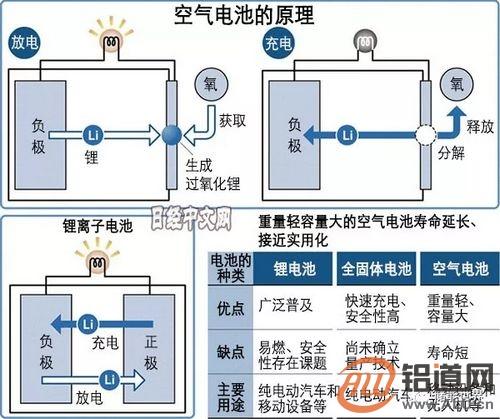 【储能】日本铝空气电池蓄电量达到锂电池5倍以上!可增加电动汽车续航里程