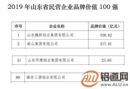 山东民营企业品牌价值100强发布 四家铝企上榜