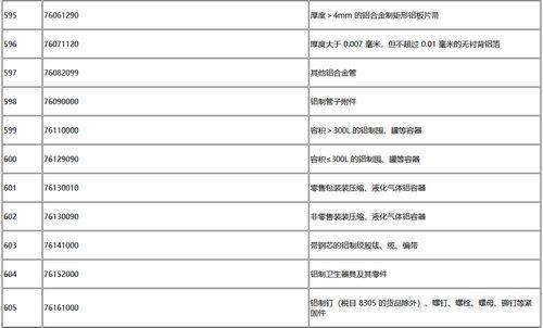 对美实施加征10%关税商品清单(摘录铝)
