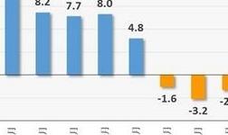 商务预报:4月份生产资料市场价格环比上涨0.4%