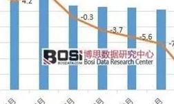 中国电解铝市场深度调研与投资前景研究报告