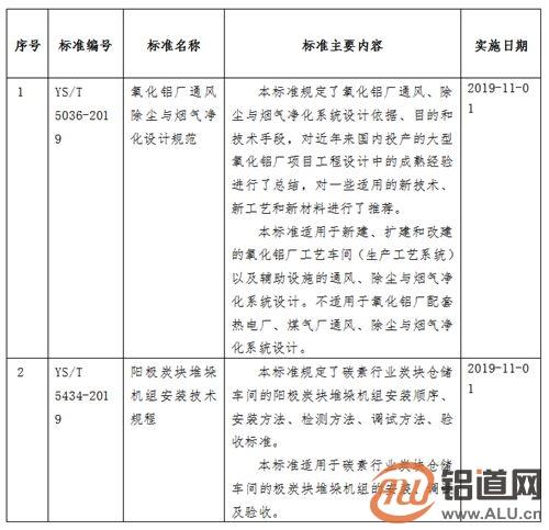 工信部批准《水基金属清洗剂》等266项行业标准(摘录有色行业)