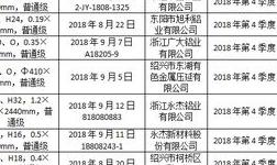 2018年浙江省铝板带产品监督抽查结果公布