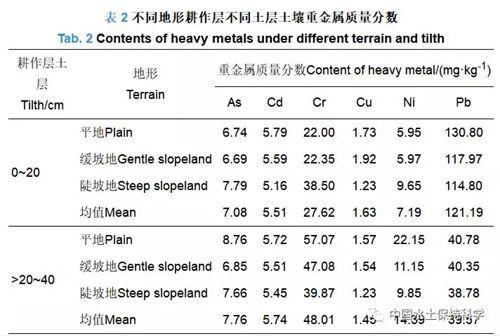 铝矿区复垦土地重金属质量分数特征及潜在生态风险评价