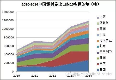 回看铝产品进出口贸易大数据——从哪来,到哪去?