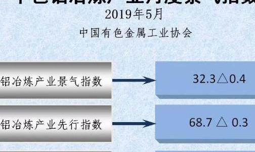 中色铝冶炼产业月?#26579;?#27668;指数�2019年5月�