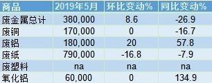 海关总署:中国5月废金属进口量环比攀升8.6%