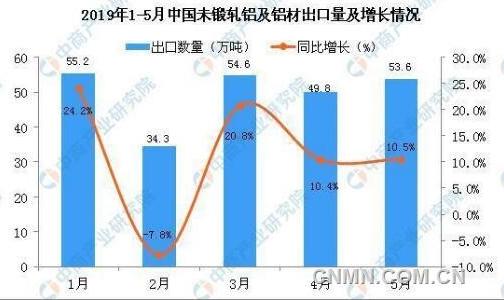 2019年5月中国未锻轧铝及铝材出口量同比增长10.5%