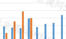 5月中国精炼锌进口同比增长0.3%,环比下降23.6%