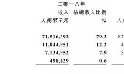 关停部分产线:铝合金产品下降,氧化铝增加