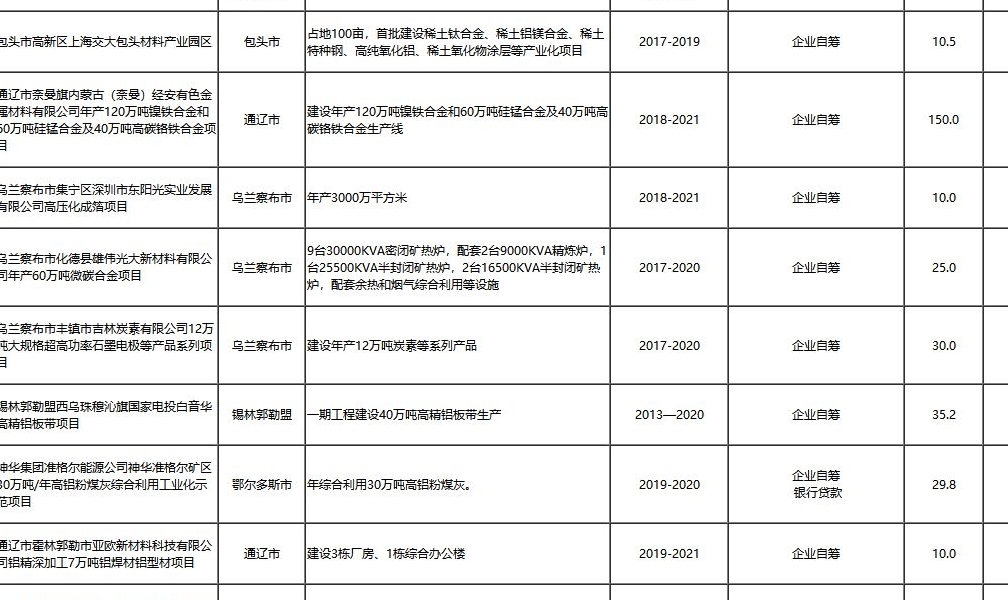 2019-2021年内蒙古自治区级重大项目滚动实施计划(摘录铝)