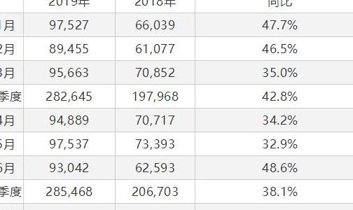 巴林铝业二季度产量同比增长21%
