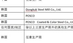 印度对涉华镀铝锌合金扁轧钢产品作出反倾销初裁