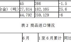 中国6月氧化铝出口量锐降96.8%