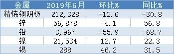 海关总署:中国6月精炼铜阴极进口量同比下滑30.8%