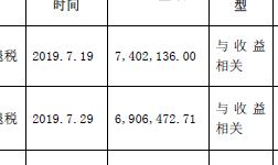 豫光金铅收到1649.84万元政府补助资金