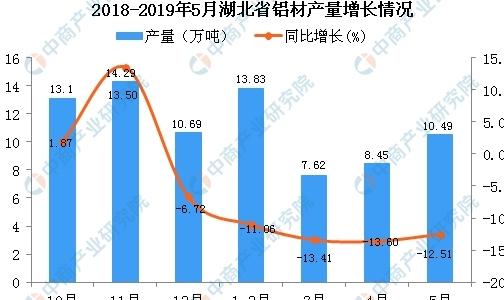 2019年1-5月湖北省铝材产量为40.86万吨 同比下降11.41%