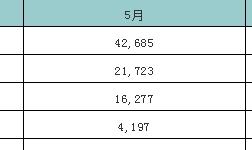 5月中国废铝进口量环比增加15.8%
