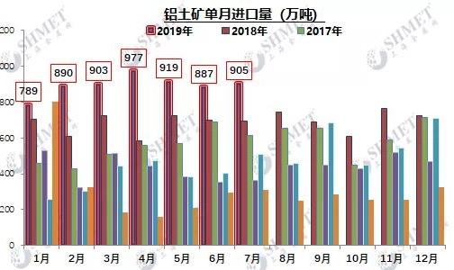 7月铝产业链进出口数据一览