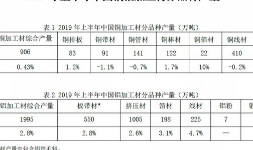 有色协会:2019年上半年铜铝加工材产量