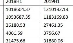 国城矿业上半年锌精矿产量同比增长4.9%